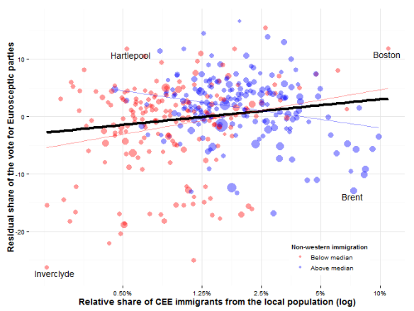 Figure 2: A scatterplot of the relative share of CEE immigrants from the local population versus the residual share of the vote cast for Eurosceptic parties (UKIP and BNP) at the 2014 EP elections